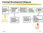 concept development diagram