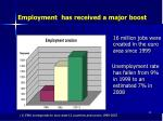 employment has received a major boost
