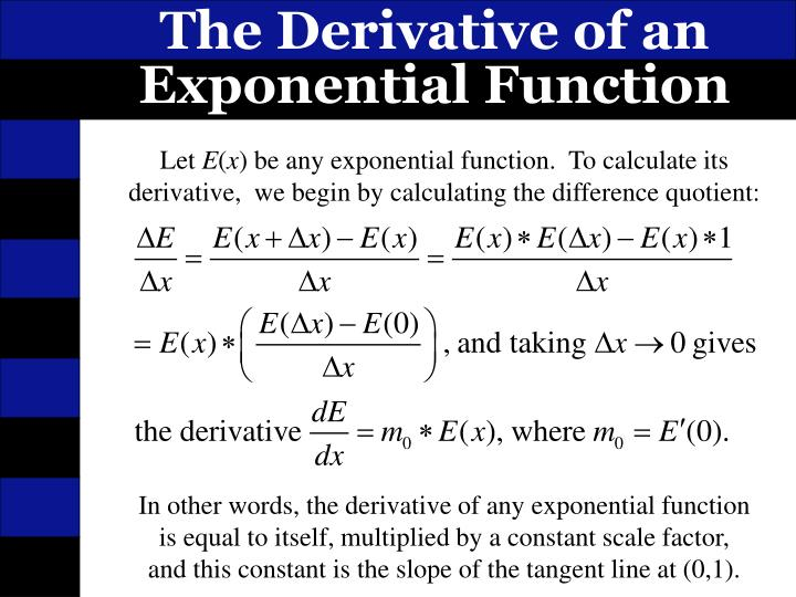 The Derivative of an