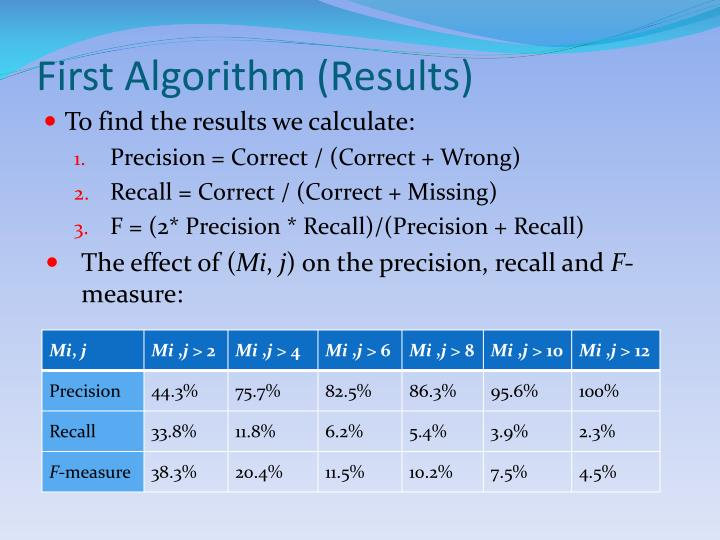 First Algorithm (Results)