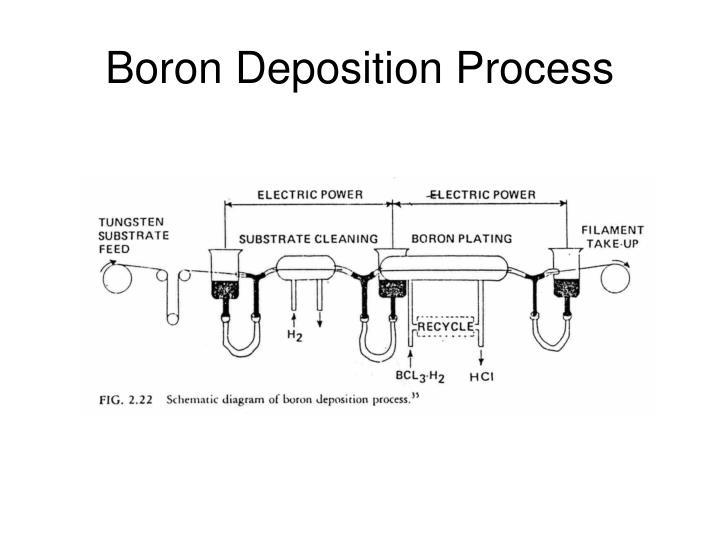 Boron Deposition Process