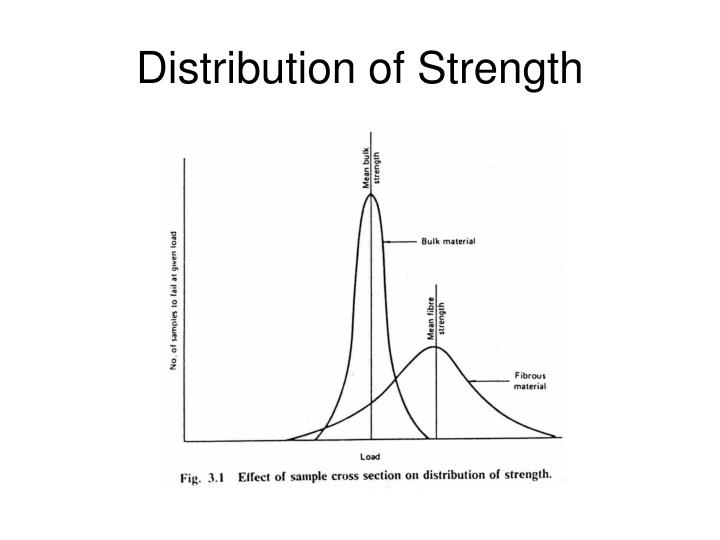 Distribution of strength