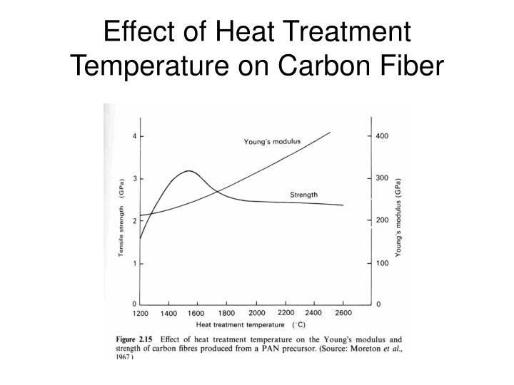 Effect of Heat Treatment Temperature on Carbon Fiber