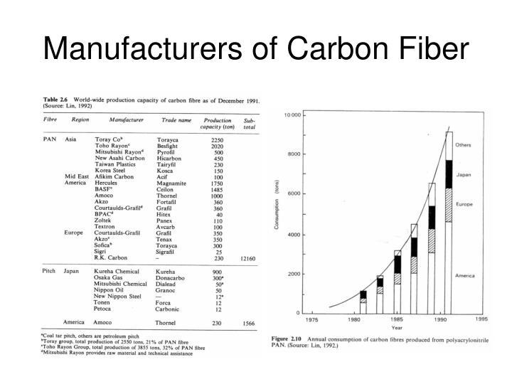 Manufacturers of Carbon Fiber