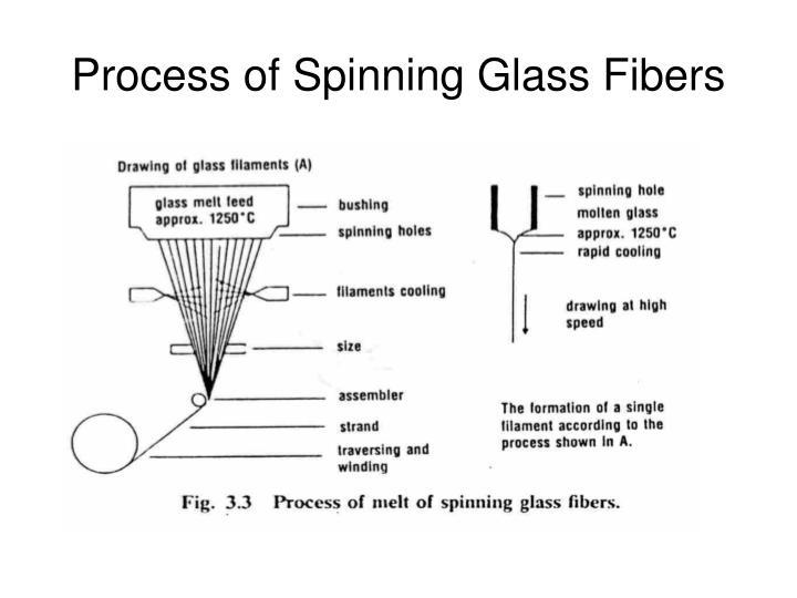 Process of Spinning Glass Fibers