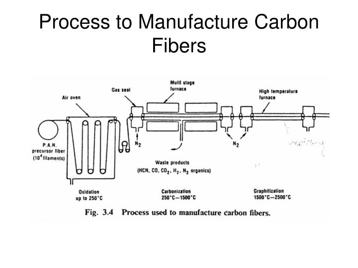 Process to Manufacture Carbon Fibers