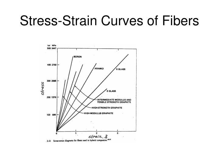 Stress-Strain Curves of Fibers