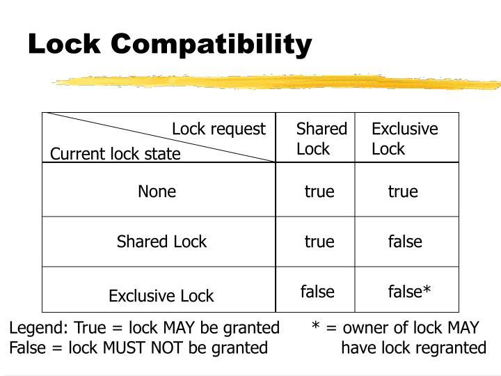 Lock Compatibility