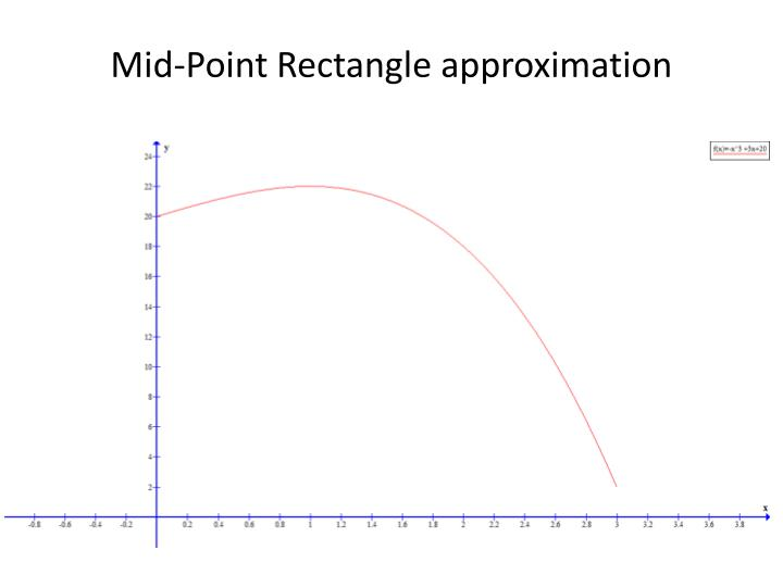 Mid-Point Rectangle approximation