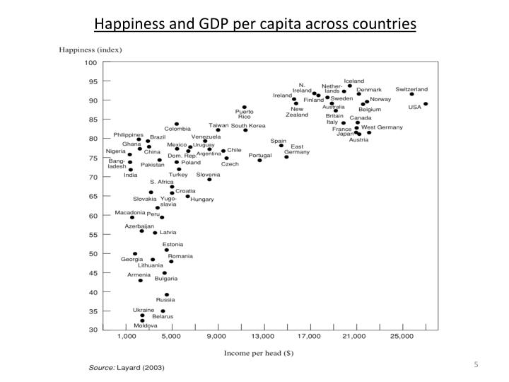 Happiness and GDP per capita across countries
