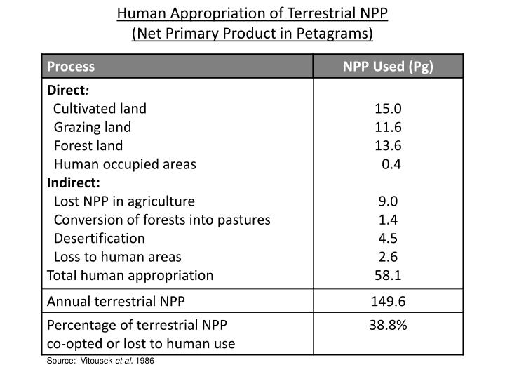 Human Appropriation of Terrestrial NPP