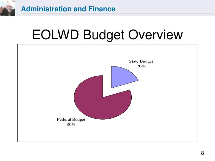 EOLWD Budget Overview
