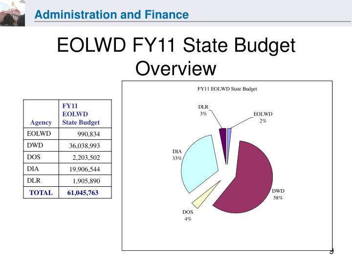 EOLWD FY11 State Budget Overview