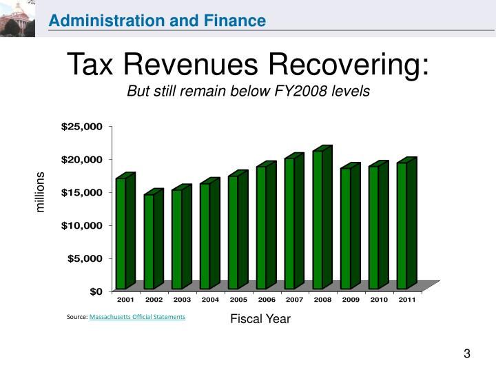 Tax revenues recovering but still remain below fy2008 levels
