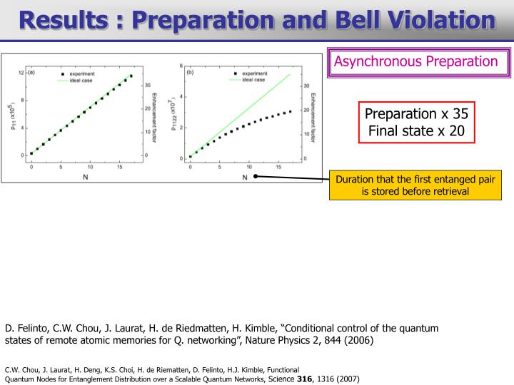 Results : Preparation and Bell Violation
