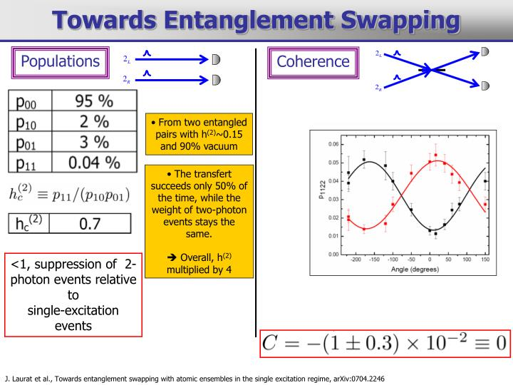Towards Entanglement Swapping