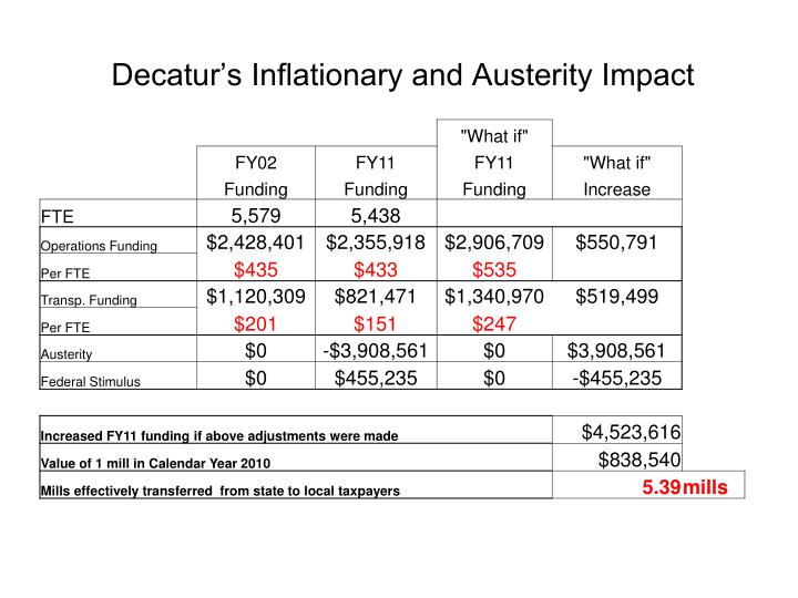 Decatur's Inflationary and Austerity Impact