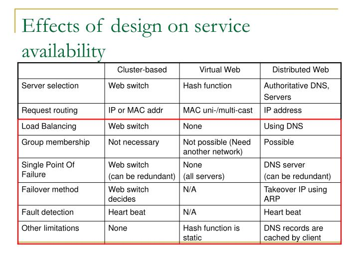 Effects of design on service availability