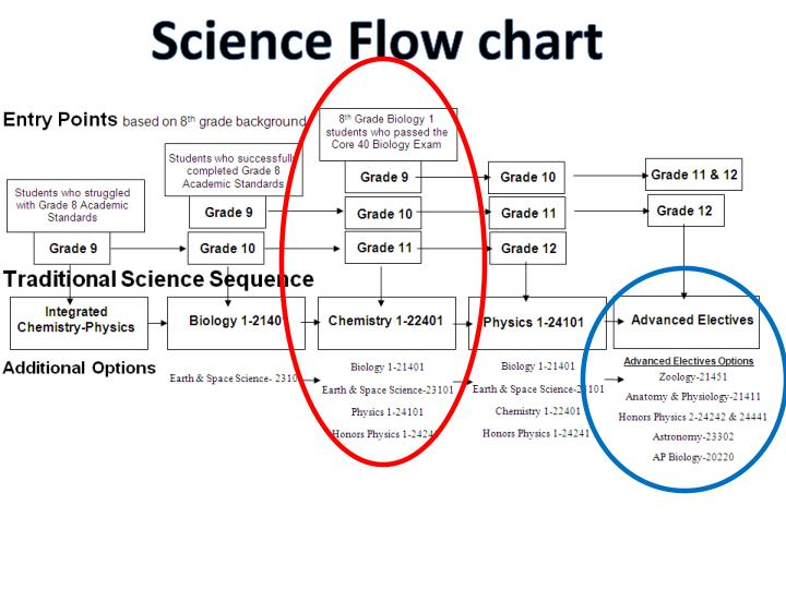 Science Flow chart