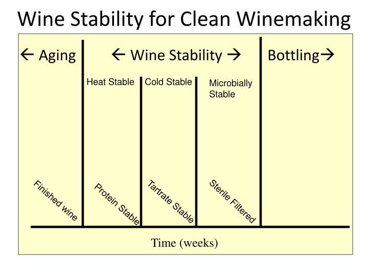 Wine stability