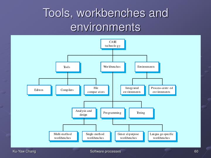 Tools, workbenches and environments