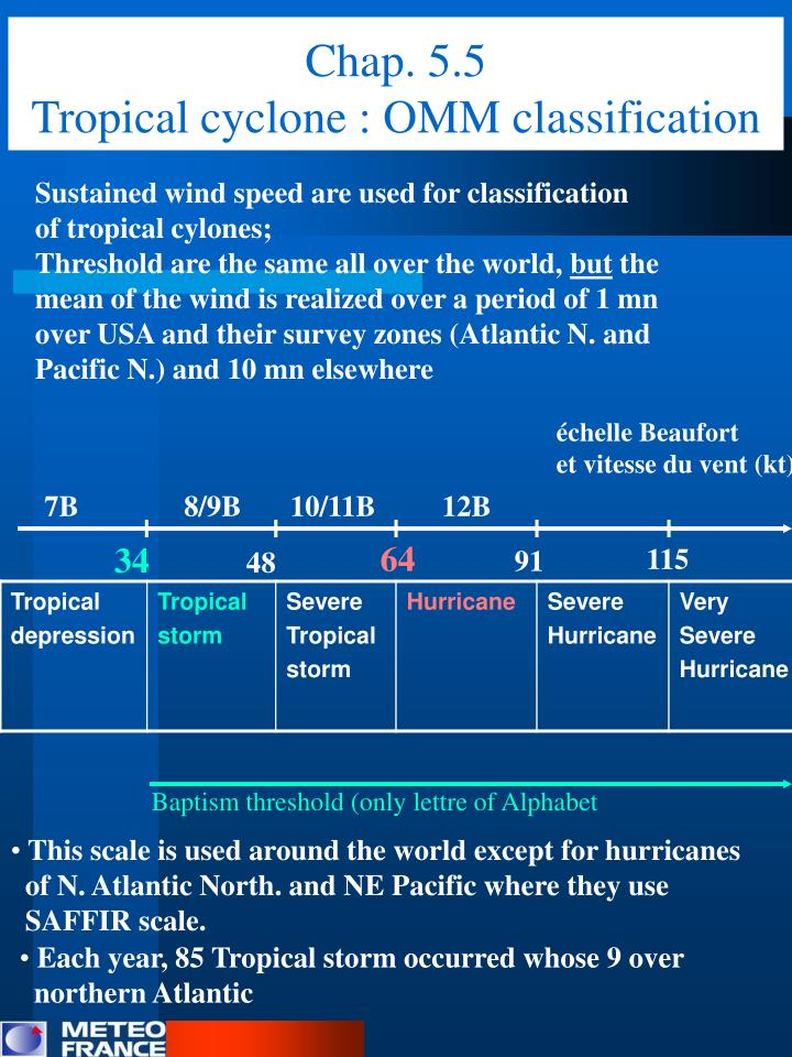 Chap 5 5 tropical cyclone omm classification