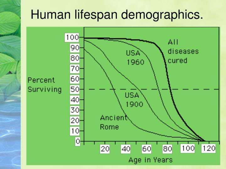 Human lifespan demographics.