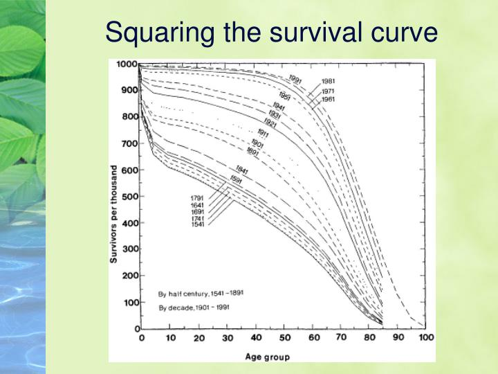 Squaring the survival curve