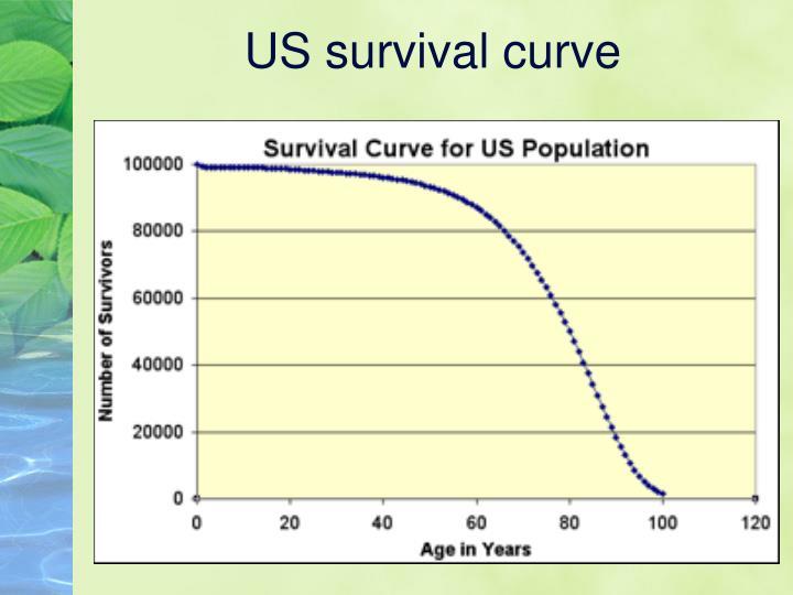 US survival curve