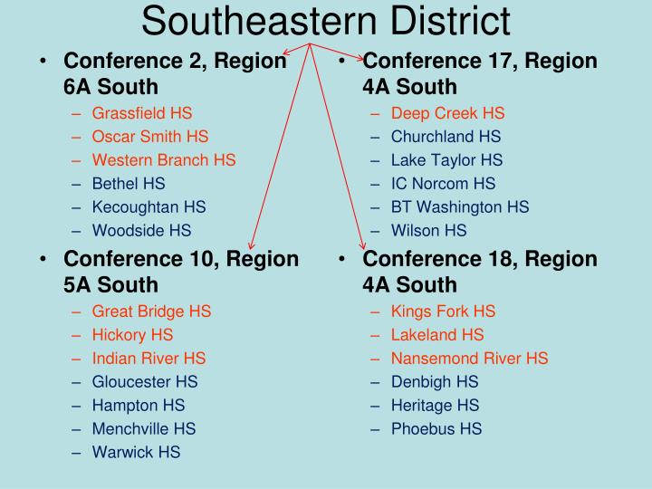 Southeastern District