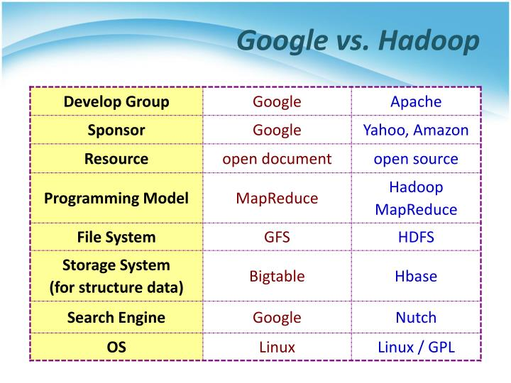 Google vs.