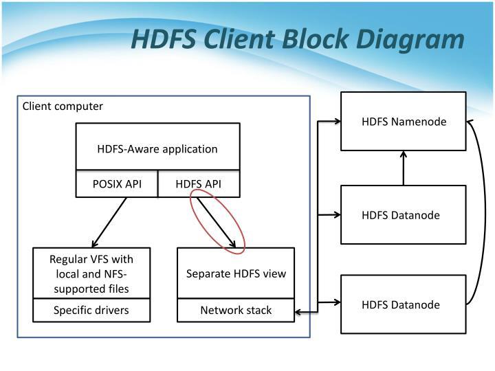 HDFS Client Block Diagram