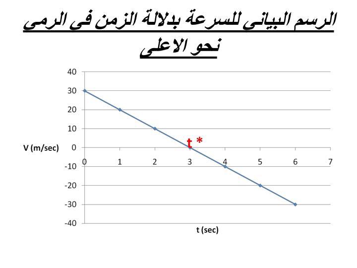 الرسم البياني للسرعة بدلالة الزمن في الرمي نحو الاعلى