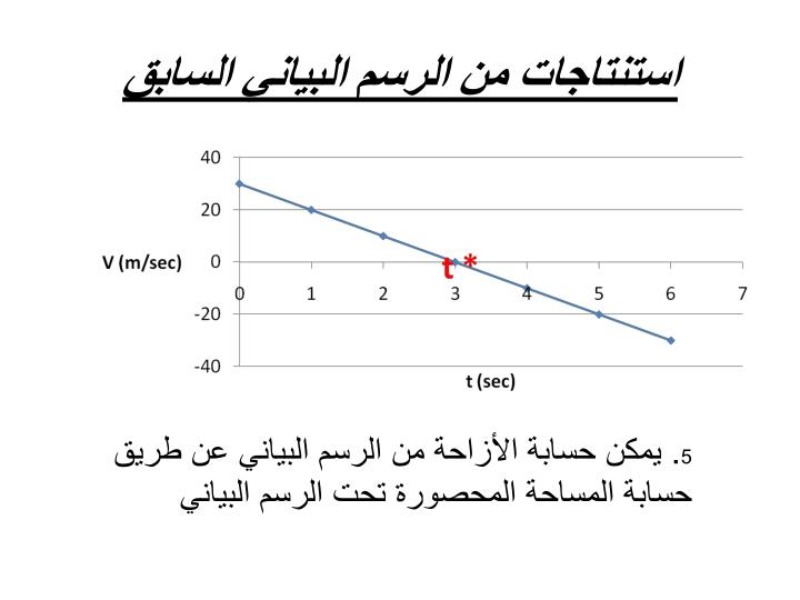 استنتاجات من الرسم البياني السابق