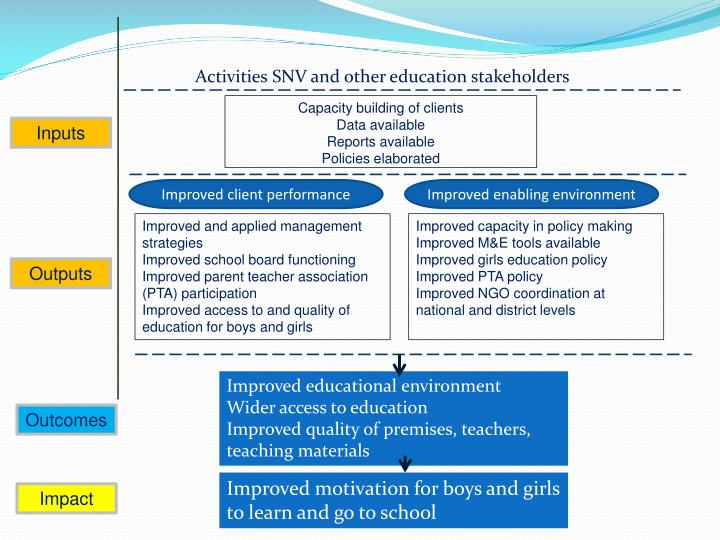 Activities SNV and other education stakeholders