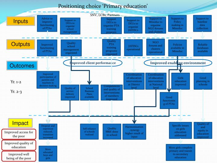 Positioning choice 'Primary education'