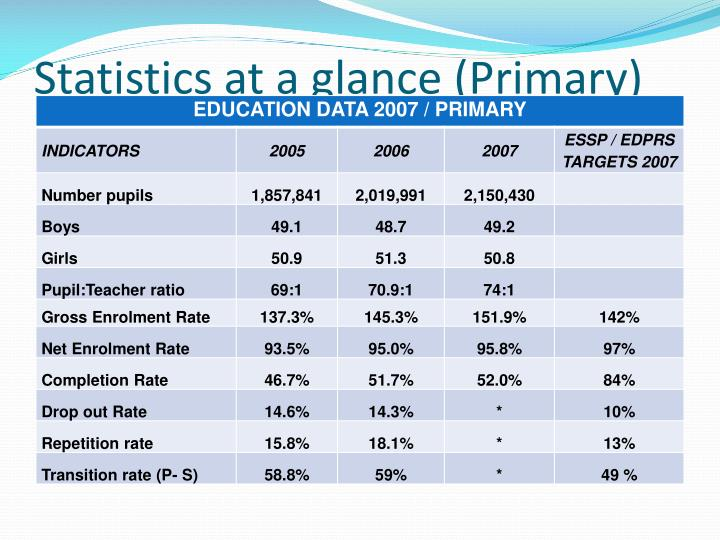 Statistics at a glance (Primary)