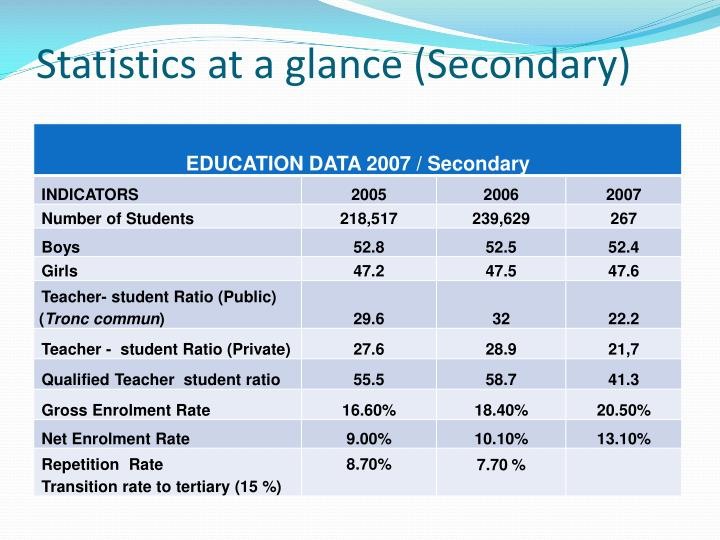 Statistics at a glance (Secondary)