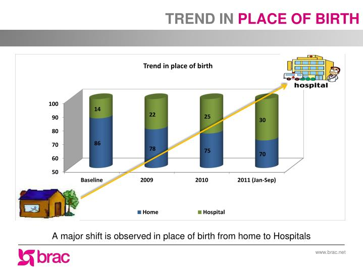 A major shift is observed in place of birth from home to Hospitals