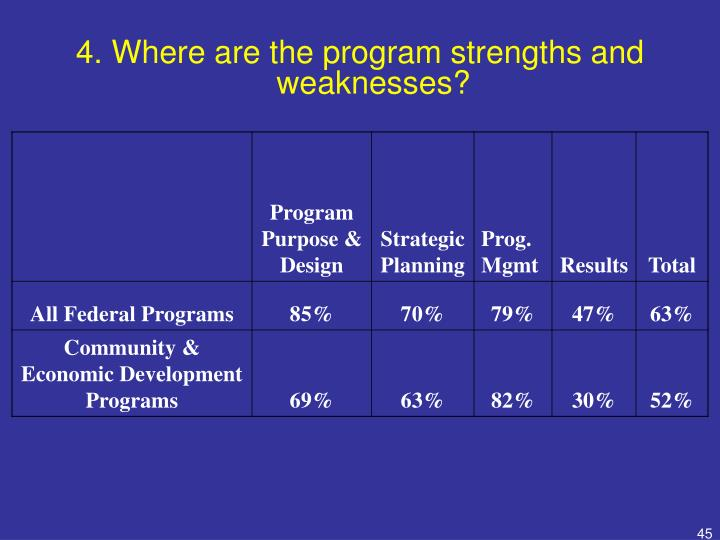 4. Where are the program strengths and weaknesses?