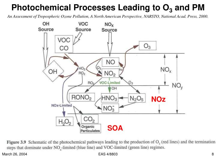 Photochemical Processes Leading to O