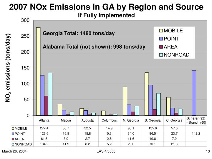 2007 NOx Emissions in GA by Region and Source