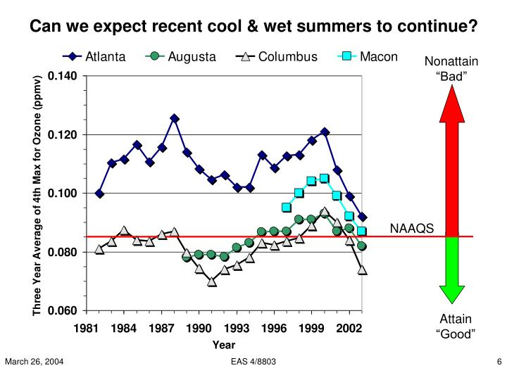 Can we expect recent cool & wet summers to continue?