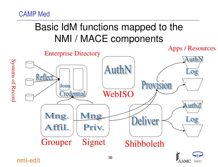 Basic IdM functions mapped to the