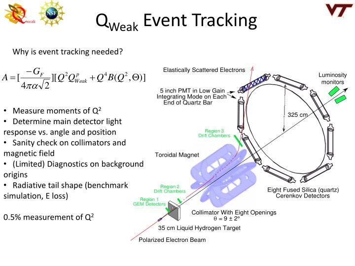 The q weak experiment event tracking luminosity monitors and backgrounds