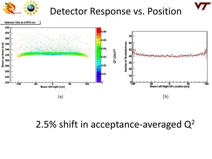 Detector Response vs. Position