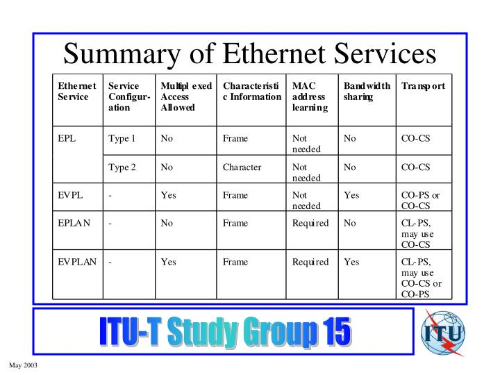 Summary of Ethernet Services