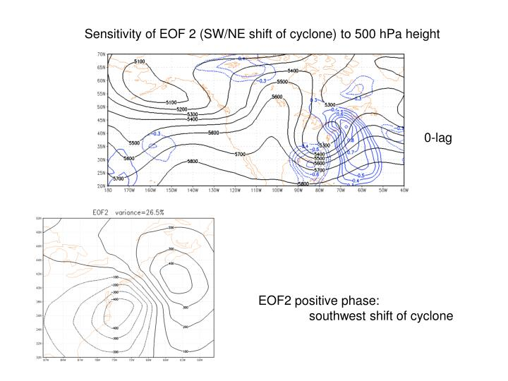 Sensitivity of EOF 2 (SW/NE shift of cyclone) to 500 hPa height
