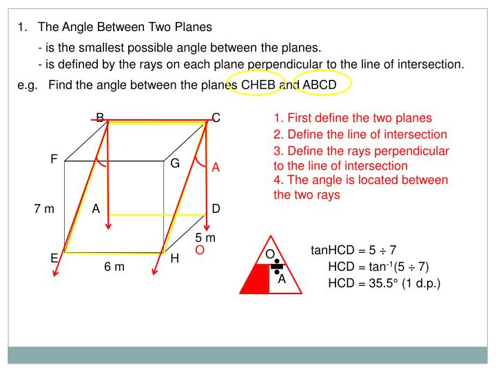1.   The Angle Between Two Planes