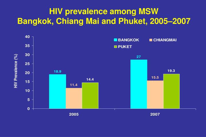 Hiv prevalence among msw bangkok chiang mai and phuket 2005 2007